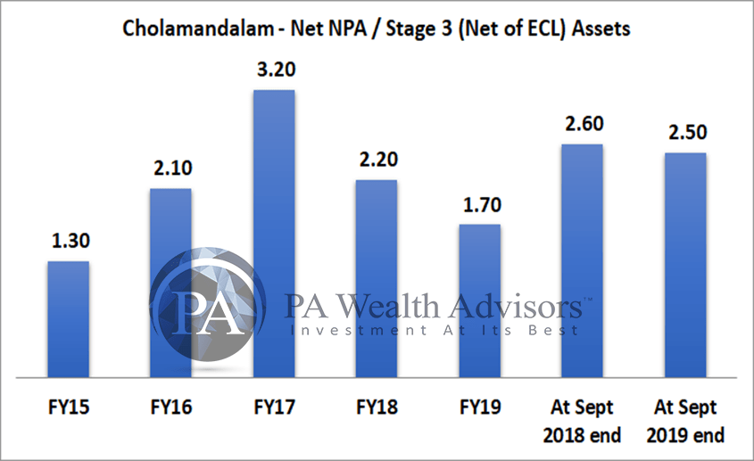 Change in net non performing assets of chola finance in last 5 years