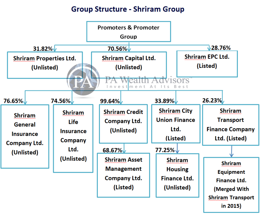 shriram group structure with shareholding of promoter group and inter group shreholding