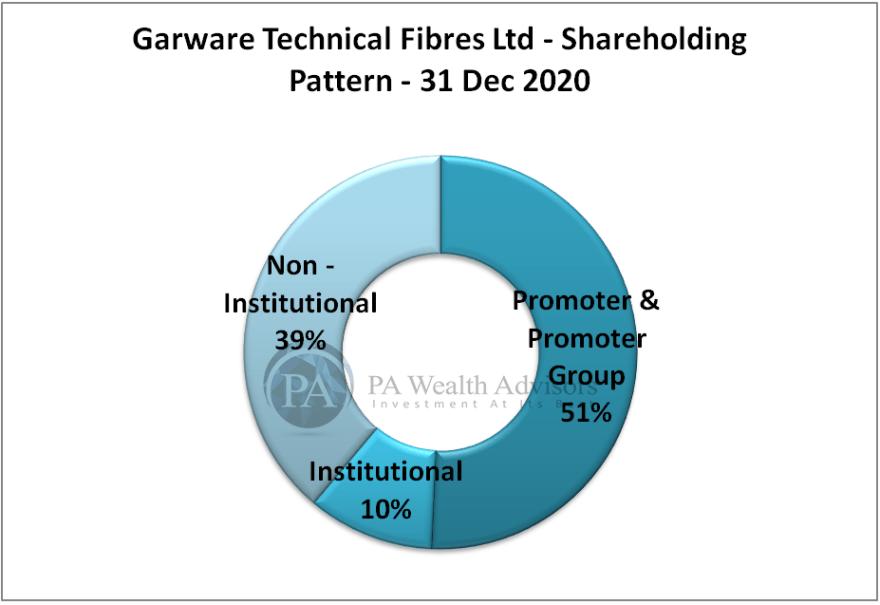 shareholding pattern of garware technical fibres ltd