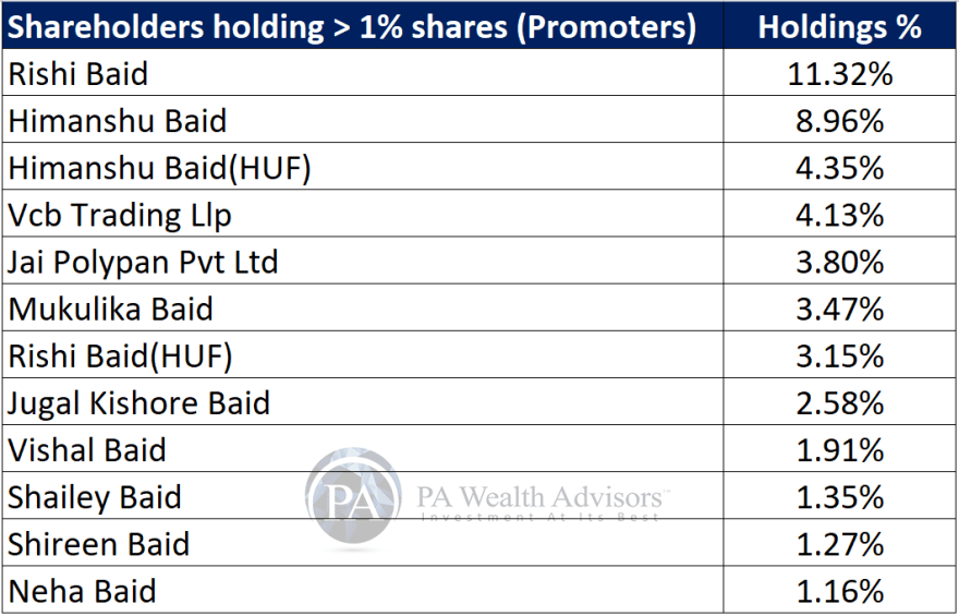 research report of polymed with details of major promoter shareholders