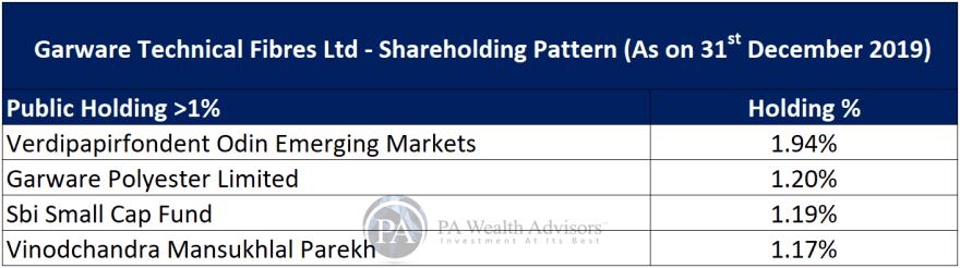 major public shareholding in garware technical fibres ltd