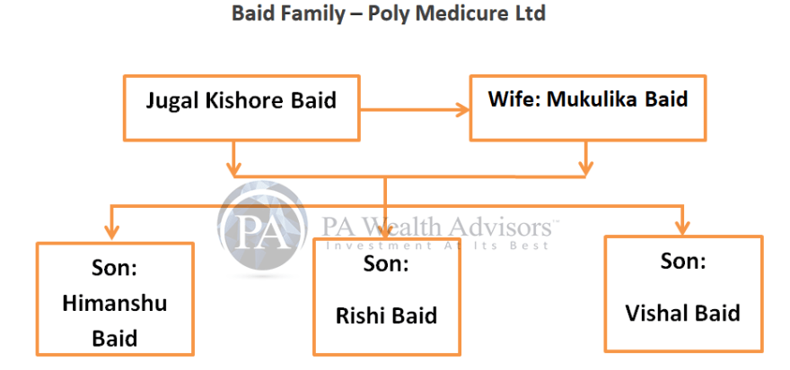founders of polymed baid family memebers