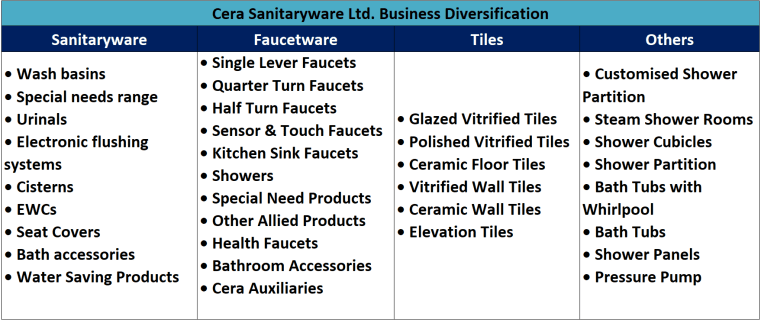 research report of cera sanitaryware with details of products classification
