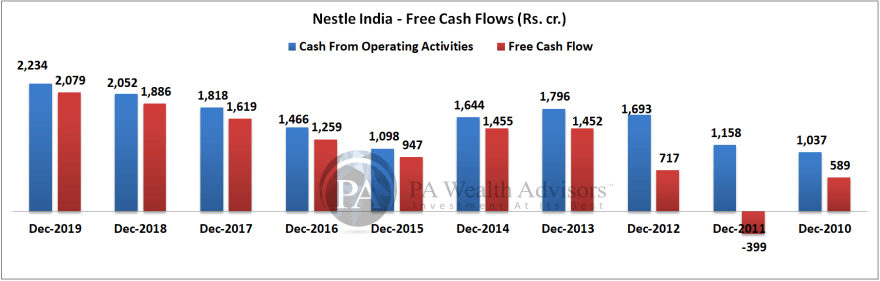 nestle india share analysis with free cash flows over last 10 years