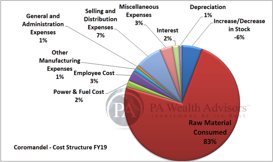 detailed research report of coromandel international with cost structure