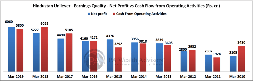 earnings quality of hindustan unilever over last 10 years by comparing newt profit and cash flow from operations