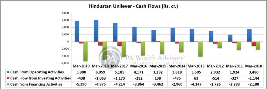 cash flows of hindustan unilever ltd over last 10 years