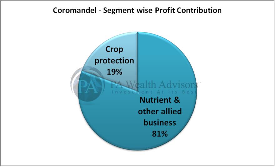 segment wise profit contribution of coromandel international ltd