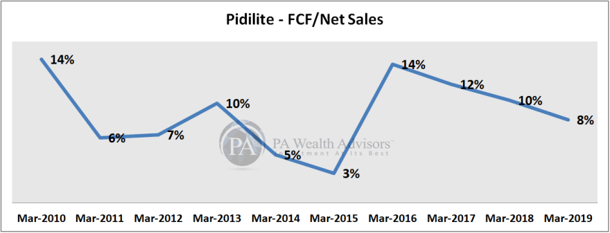research report of pidilite industries with sales and cash flow analysis