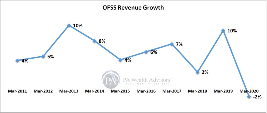 research report of oracle with revenue growth details in last 10 years