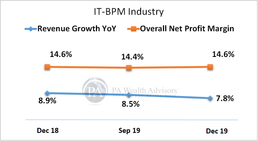 It-BPM Industry revenue frowth and profits margin growth
