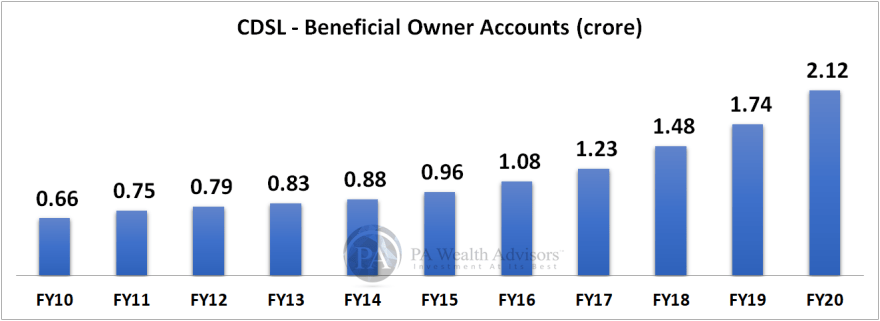 research report of CDSL with details of beneficial owner accounts for FY20