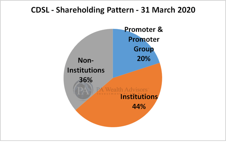 CDSL shareholding pattern FY20 research report