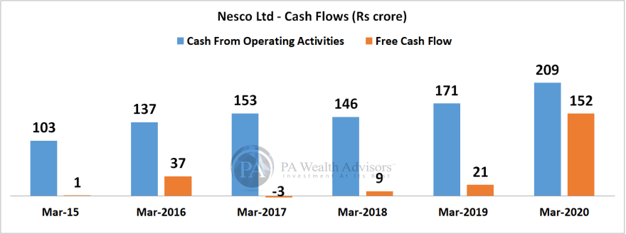 research report of nesco ltd with cash flow analysis