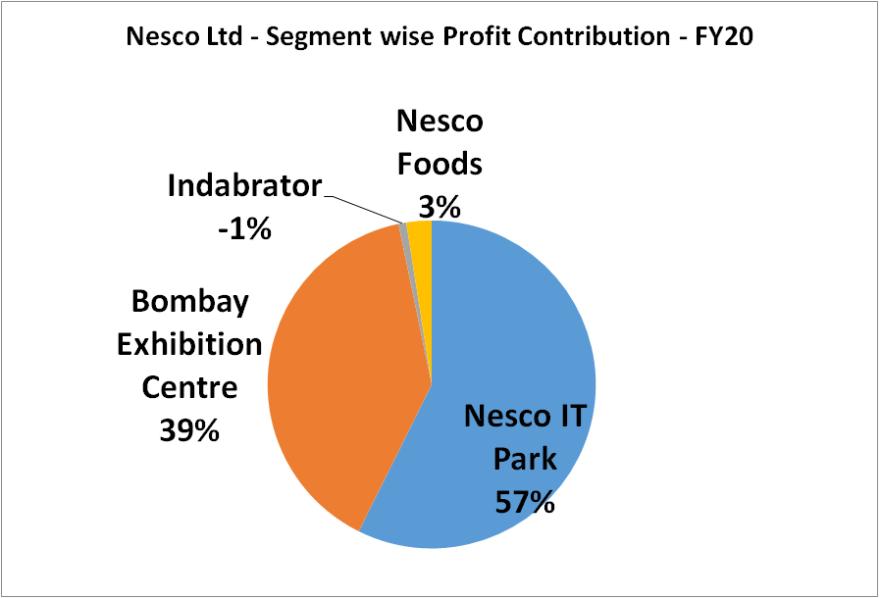 segment wise profit contribution of nesco ltd