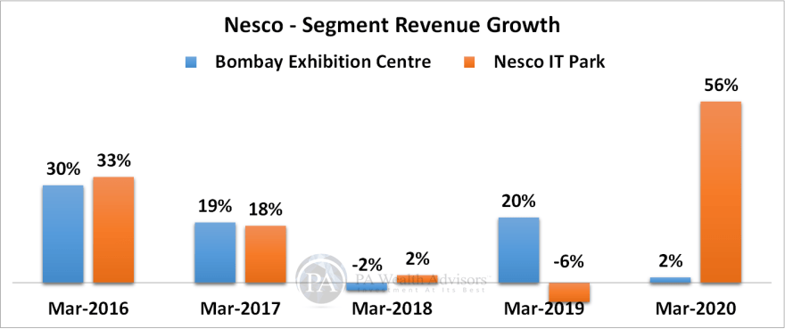 research report of nesco ltd with segment wise performance