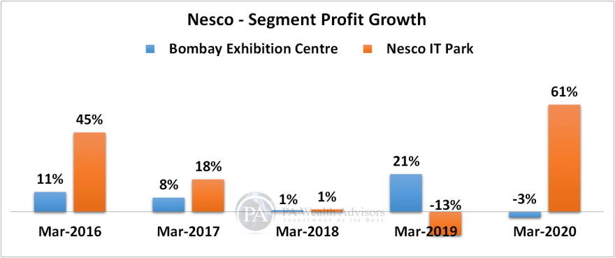 research report of nesco ltd with segment wise profit growth