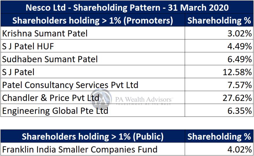 major shareholders of nesco ltd