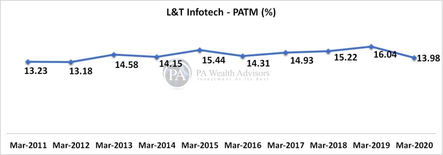 L&T Infotech PAT Margin