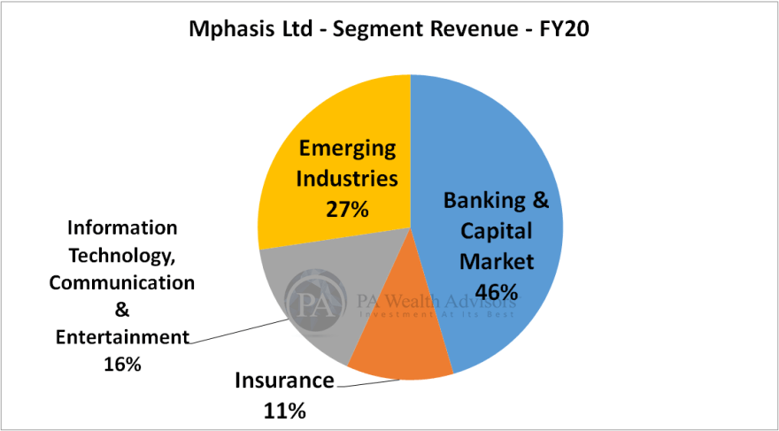 mphasis research report with details of business segments
