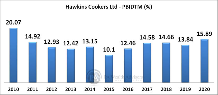 hawkins research report with details of EMITDA margin over last 10 years