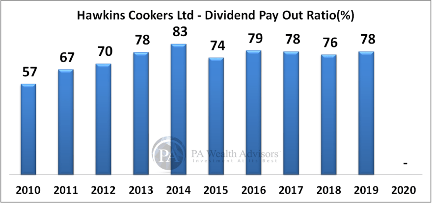 hawkins research report with details of dividend payout over last 10 years