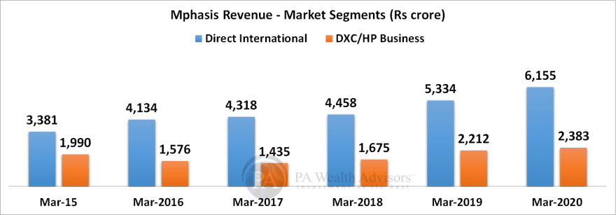 mphasis research report with details of growth in market segments