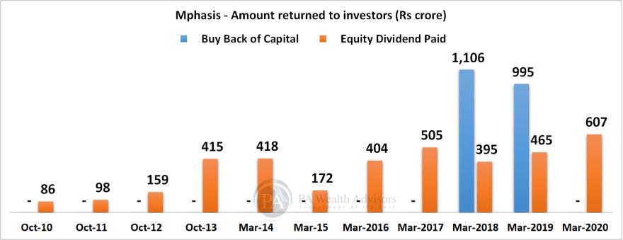mphasis research report with details of amount returned to investors
