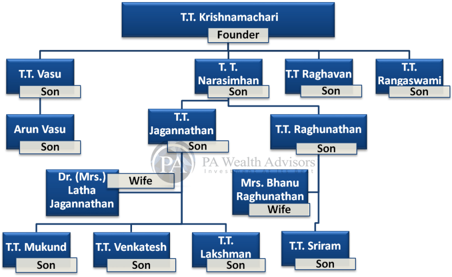 family structure of TTK group