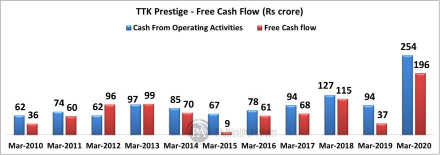 TTK prestige growth in free cash flow