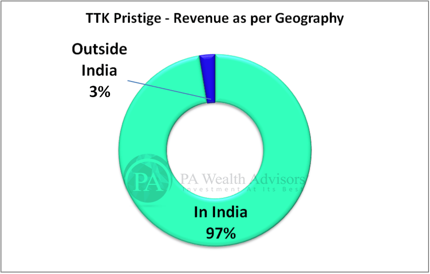 TTK prestige research report with details of revenue as per geography