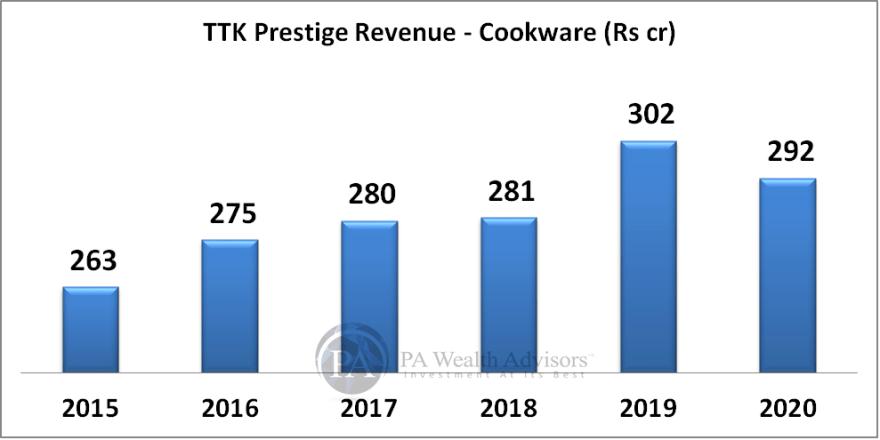 TTK prestige growth in cookware segment
