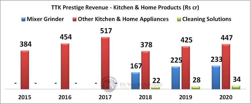 TTK prestige growth in appliances segment