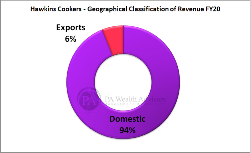 hawkins research report with details of geographical revenue segments