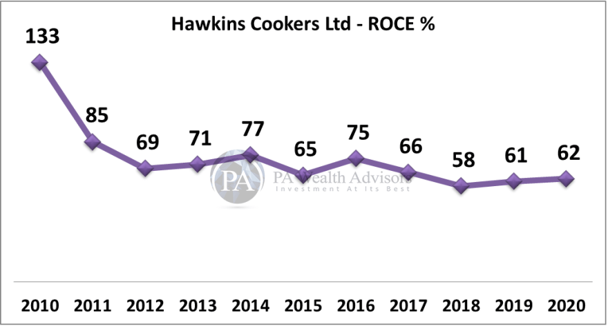 hawkins research report with details of valuation with ROCE