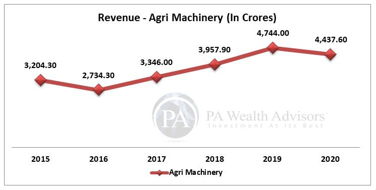 Agri Machinery Revenue of Escorts