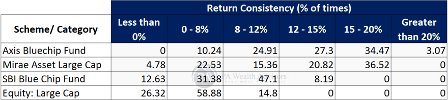 Analyze consistency of mutual funds performance using rolling returns