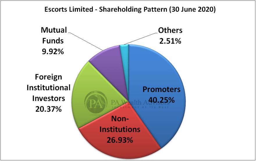 escorts ltd detailed shareholding pattern