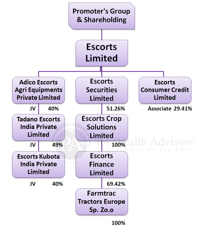 Group structure of Escorts