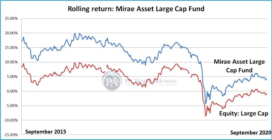 Analyze rolling return of Mirae Asset  Large Cap Mutual Fund