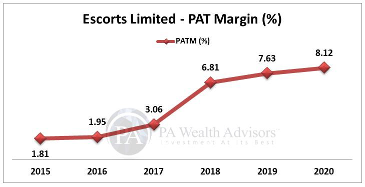 PAT Margin of Escorts Ltd over last 6 years