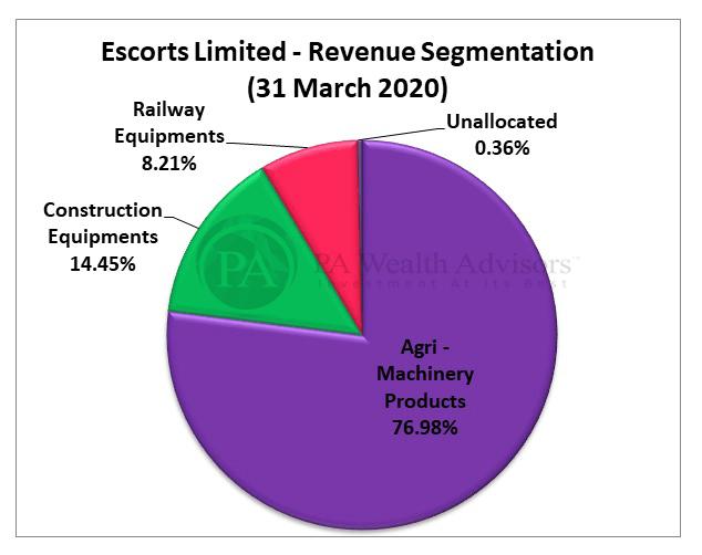 Escorts Ltd revenue segmentation FY20