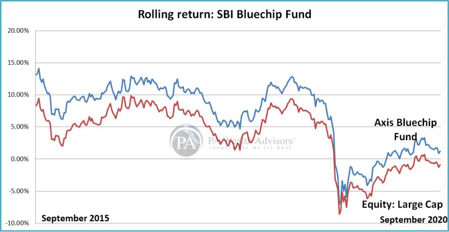 Analyze rolling return of SBI Bluechip Fund