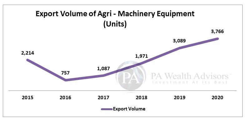 Exports volume of Escorts Tractors
