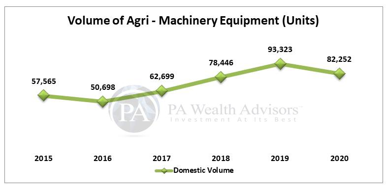 Volume of tractors sold domestic market of Escorts