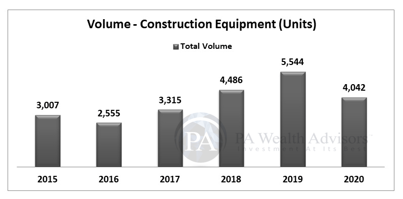 Volume of 6 years of Escorts construction equipment sold