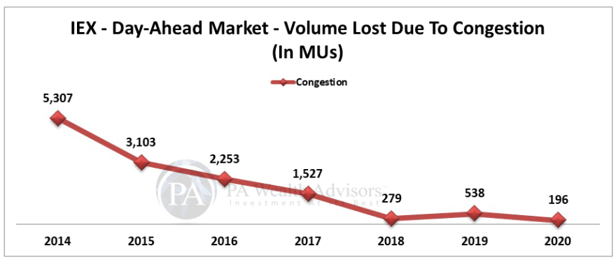Stock Research article on IEX with reduced trend of volumes lost due to congestion