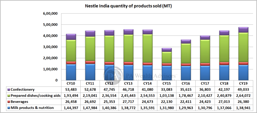 volume of product sold by Nestle India