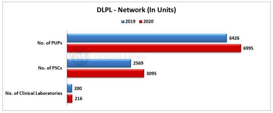 Stock research update on dr lal pathlabs network expansion