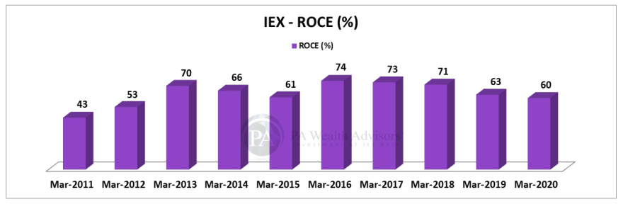 ROCE of IEX over last 10 years.